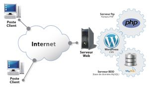 installation-wordpress